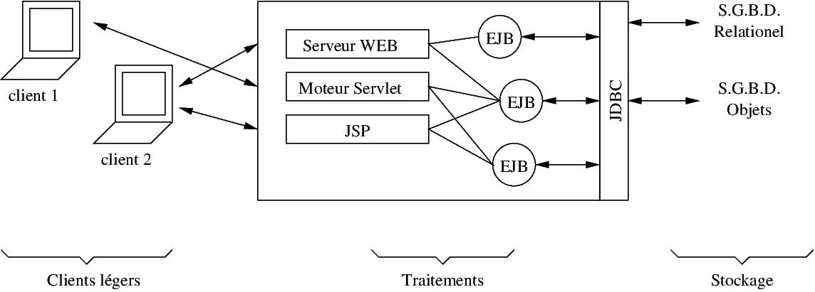 Une introduction jdbc for Architecture logicielle exemple